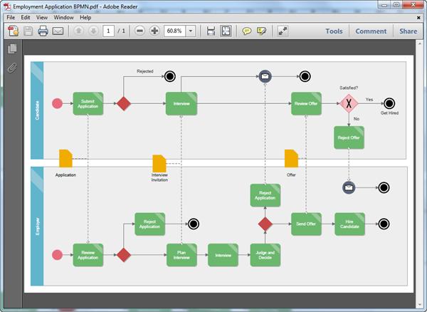 Bpmn Diagram Templates For Pdf