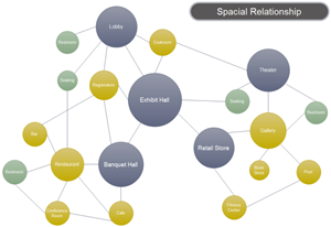 Spacial Relationship Bubble Diagram