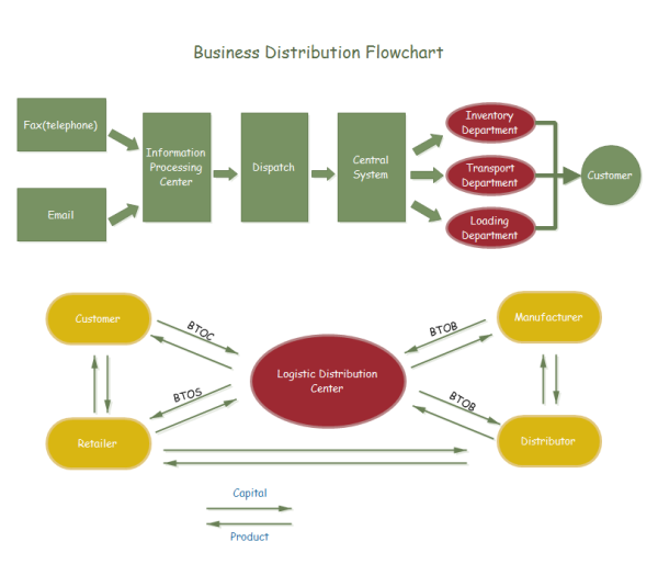 Business Distribution Flowchart Template