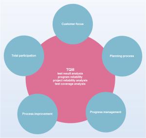 Exemples de diagramme TQM d'affaires