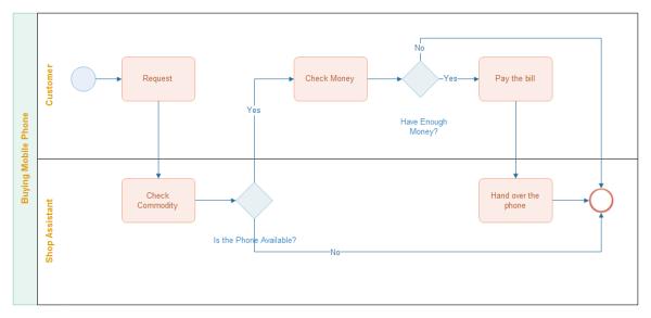 携帯電話購入のBPMN 図の実例