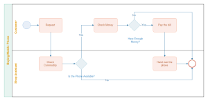 Buying Phone BPMN Examples