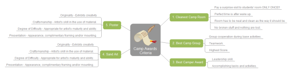 Camp Awards Mind Map Template