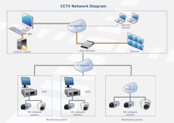 cctv network templates and examples rh edrawsoft com Telephone Wire Installation PTZ Camera Wiring