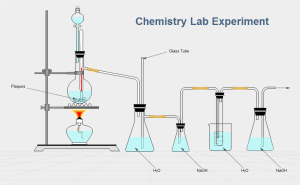 Edraw Chemistry Experiment Diagram Template