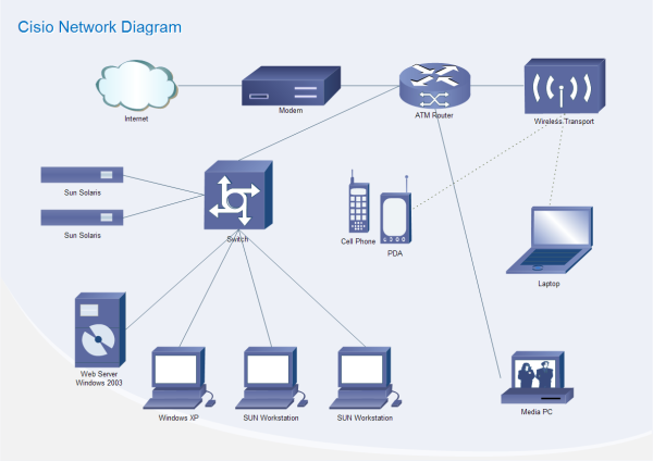 Cisco network diagram templates and examples ccuart Images