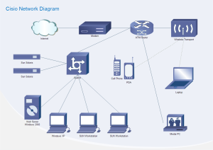 Cisco Network Diagram Examples