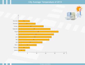 Balkendiagramm-Beispiel - Stadttemperatur