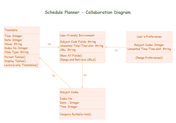 Collaboration Diagram Template