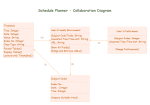 Collaboration Diagram Examples