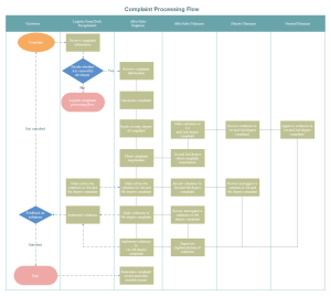 Complaint Processing Flowchart Examples