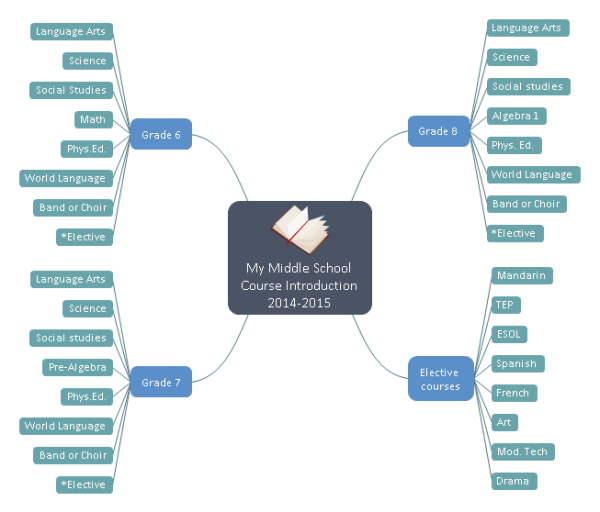 Course Plan Mind Map Template