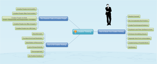 Creative Thinking Mind Map Template