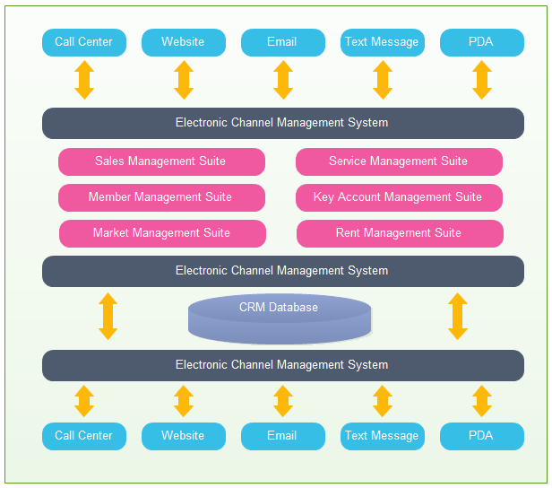 crm application architecture examples and templates