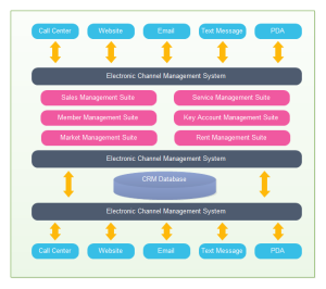 CRM Application Architecture Examples