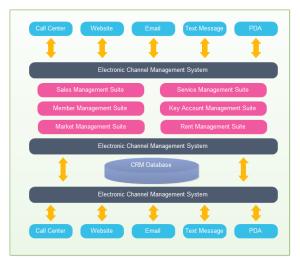 organizational structure paper Free organizational structure papers, essays, and research papers.