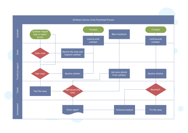 Cross Functional Flowchart Templates And Examples