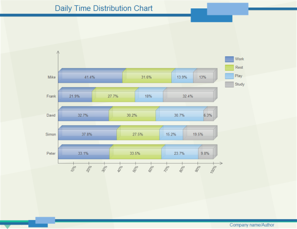 Daily Time Distribution Template