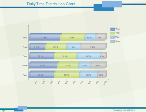 Daily Time Distribution Examples