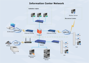 Data Center Network Diagram Examples