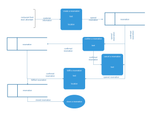 Exemples de modèle de flux de données