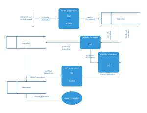 Data Flow Model Examples