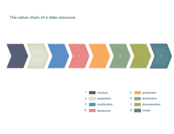 Data Resource Value Chain Template