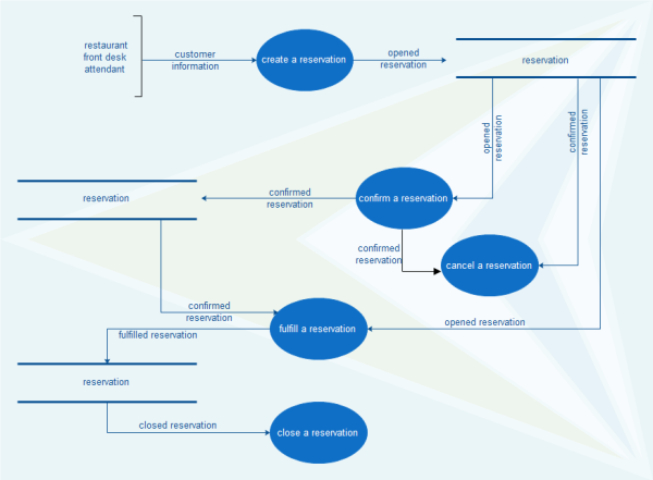 Database Model Diagram Template