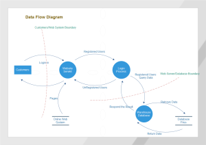 Representation of data flow diagram 7 stages-powerpoint diagram.