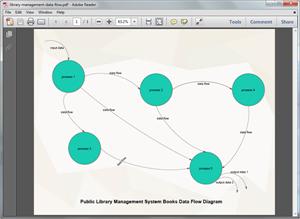 Modèle de flux de données en PDF