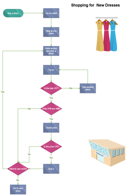 Shopping for New Dresses Flowchart