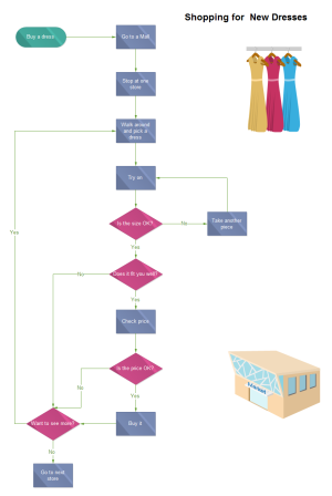 Dress Shopping Flowchart Examples