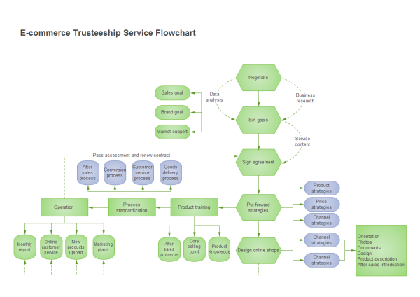 E Commerce Flowchart Examples And Templates