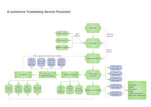Exemple de diagramme de flux e-commerce