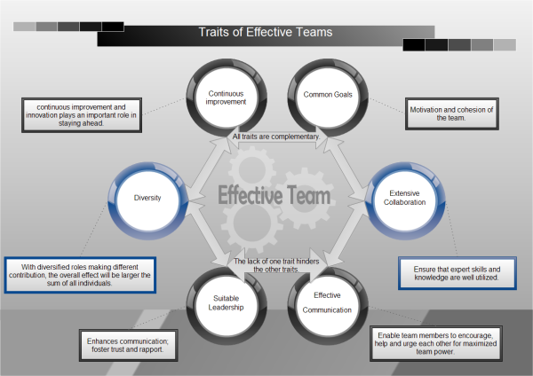 Effective Team Traits Template