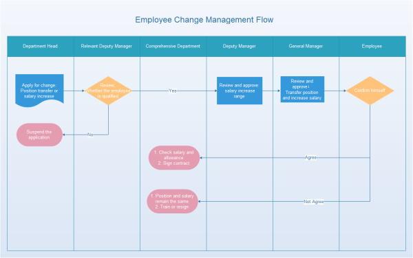 Employee Change Management Flowchart Template