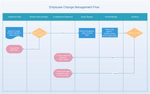 Exemplos de fluxograma de gerenciamento de mudança de funcionário