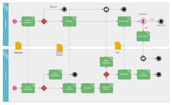 雇用アプリケーションのBPMN 図の実例