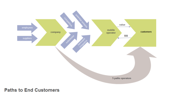 End Customers Value Chain Template