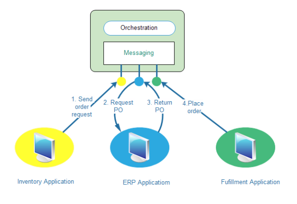 Enterprise Application Template