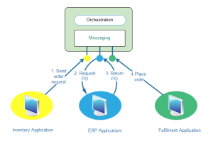 Enterprise Application Examples