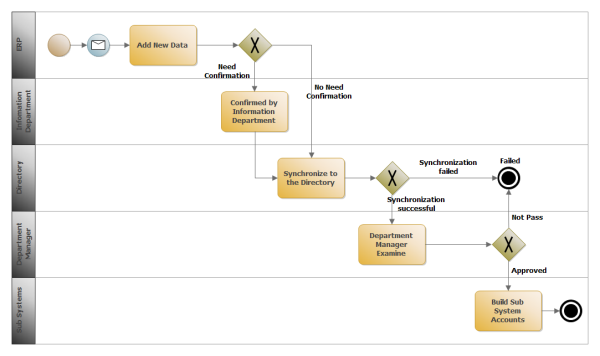 ERP 管理のBPMN 図の実例