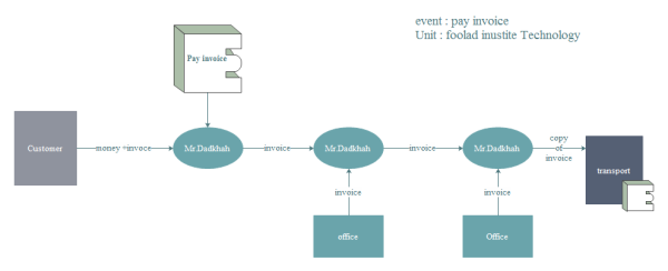 Event Flow Diagram Template