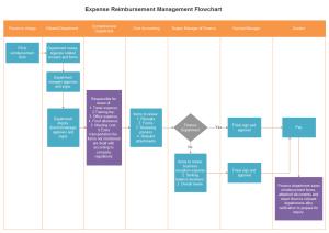 Exemple de diagramme de flux de la gestion de remboursement de frais