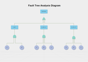 free fault tree templates for word, powerpoint, pdf, Powerpoint templates