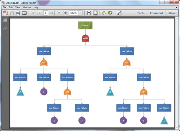 Modèles d'arbre de défaillances en format PDF