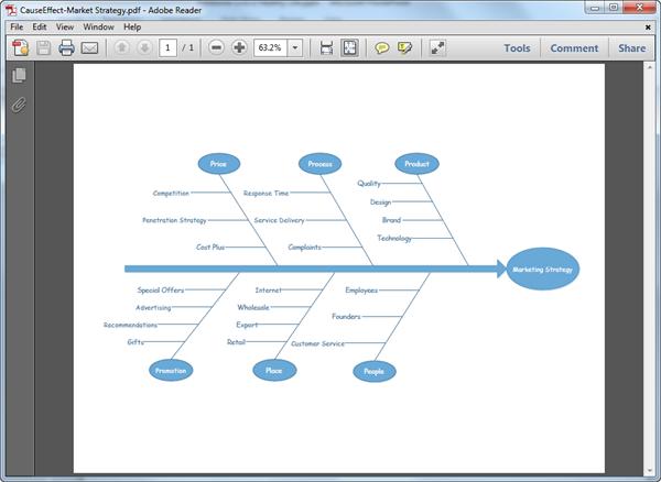 Modèle de diagramme d'Ishikawa au format PDF