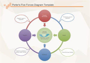 Free five forces diagram templates for word powerpoint pdf for Porter five forces template word