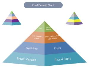 Exemple de diagramme pyramidal d'aliment