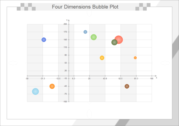 Four Dimensions Bubble Plot Template